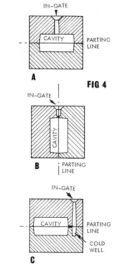 fig 4. the mould cavity and several gating options